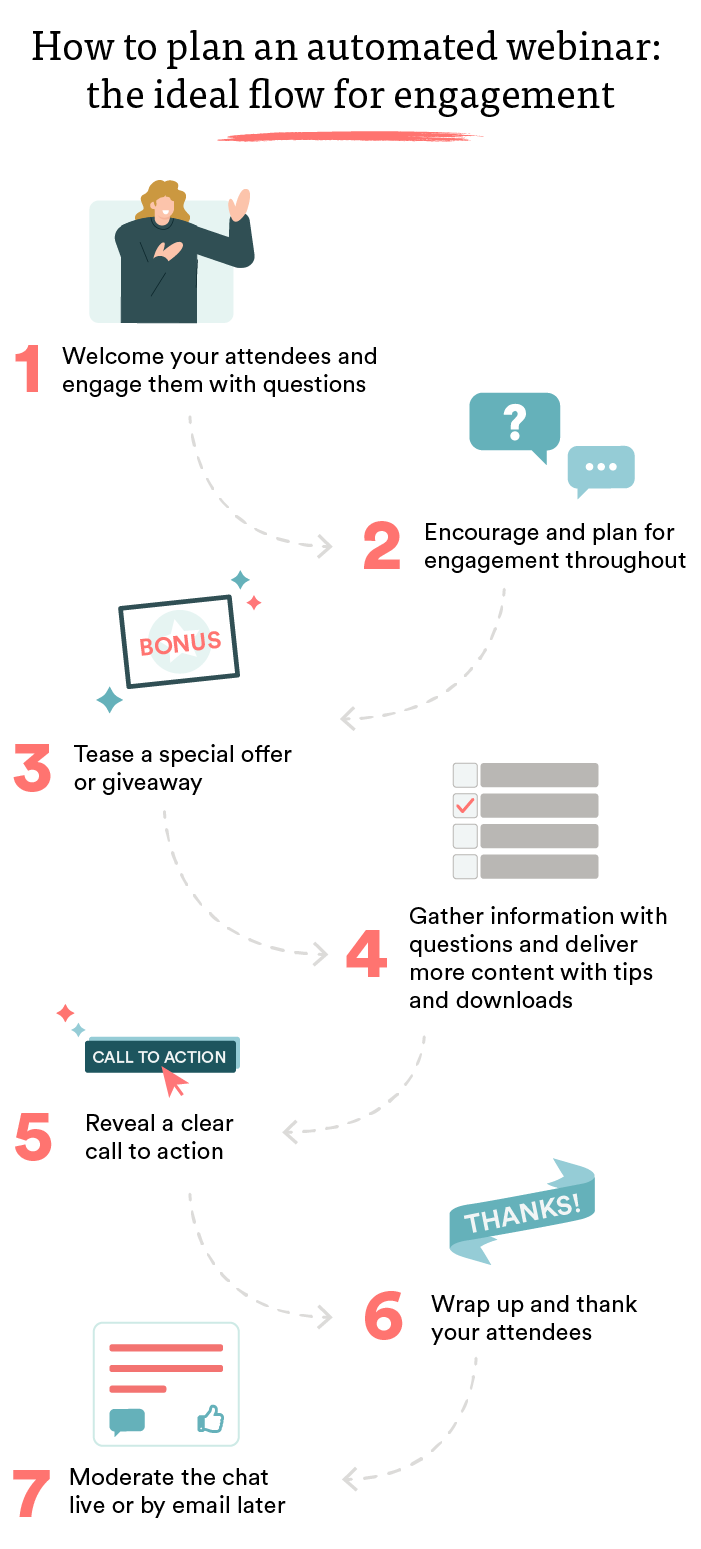 breakdown of the steps for creating an engaging automated webinar
