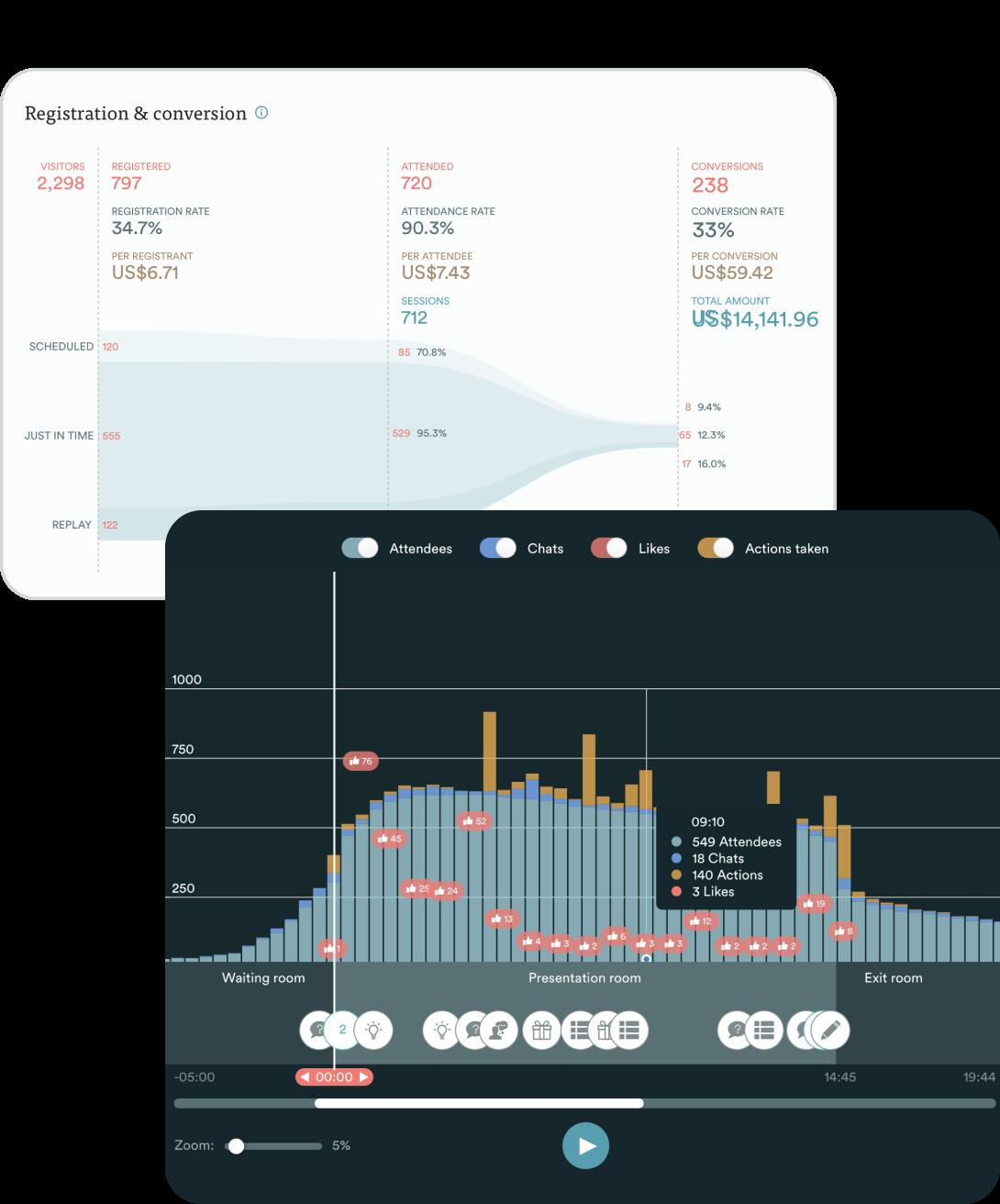 eWebinar analytics engagement and conversion graph